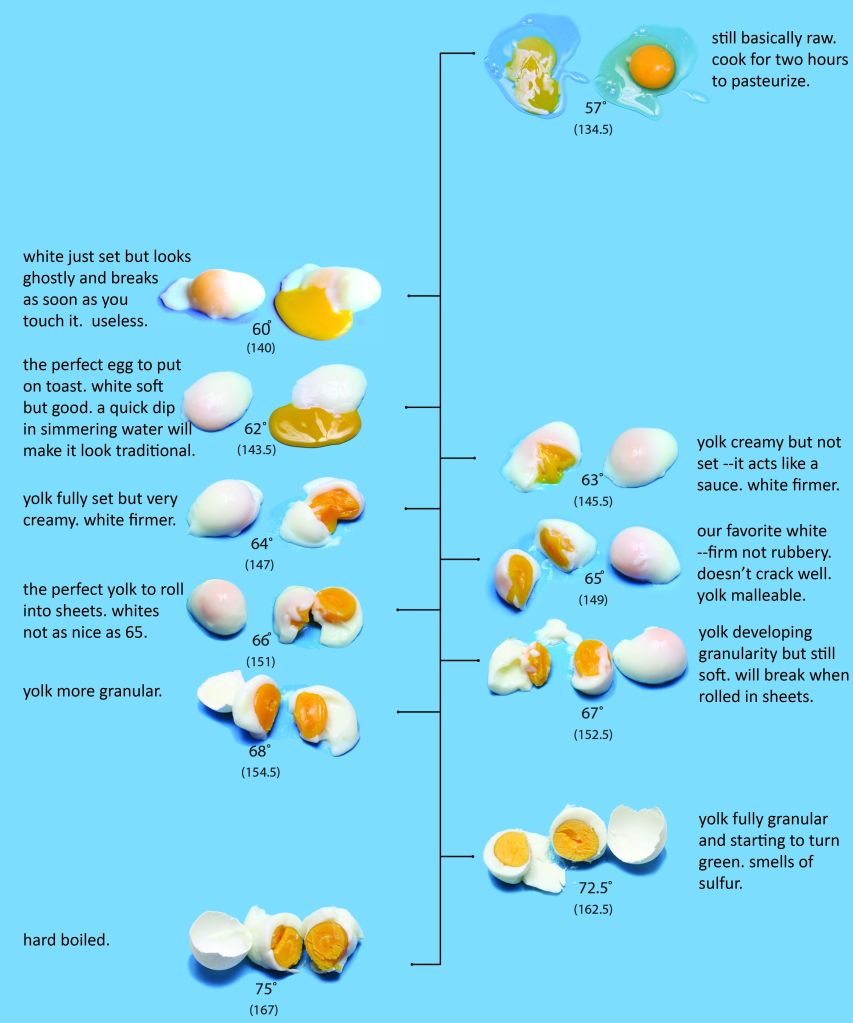 Egg Chart originally posted on Cookingissues.com